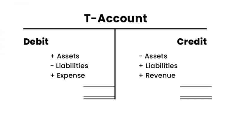 Example of a T-Account showing Debits on the left side and Credits on the right side