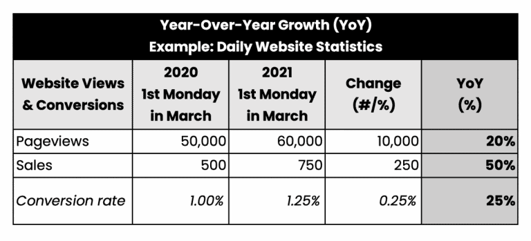 Example of YOY Year-Over-Year Growth Calculation for Daily Website Statistics