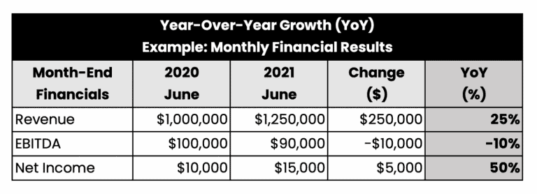 Example of YOY Year-Over-Year Growth Calculation for Monthly Financial Results