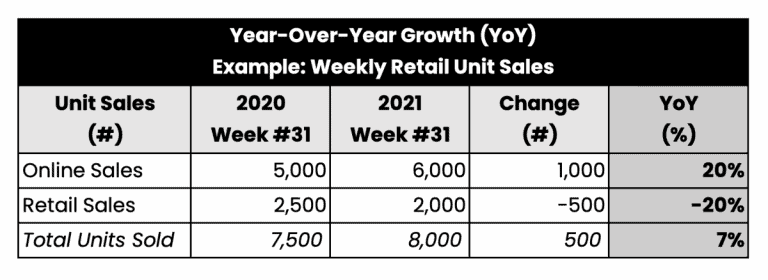 Example of YOY Year-Over-Year Growth Calculation for Weekly Retail Sales