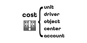 Cost Driver vs. Cost Object vs. Cost Unit vs. Cost Center vs. Cost Account